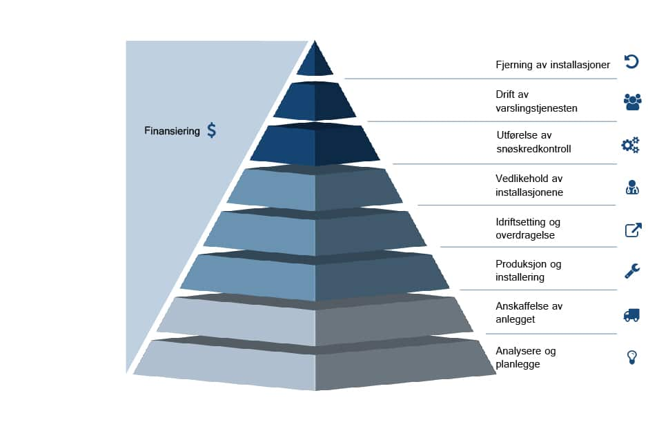 wyssen-risk-solution-pyramide_no