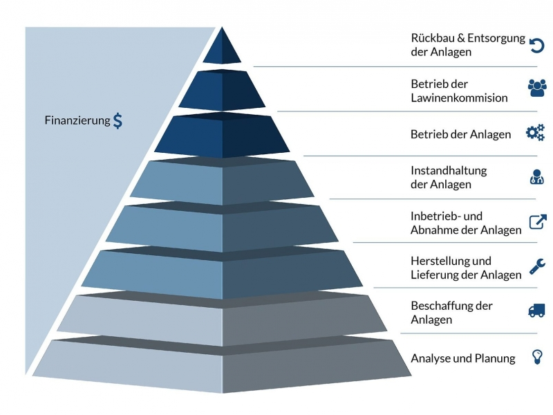 wyssen-risk-solution-pyramide